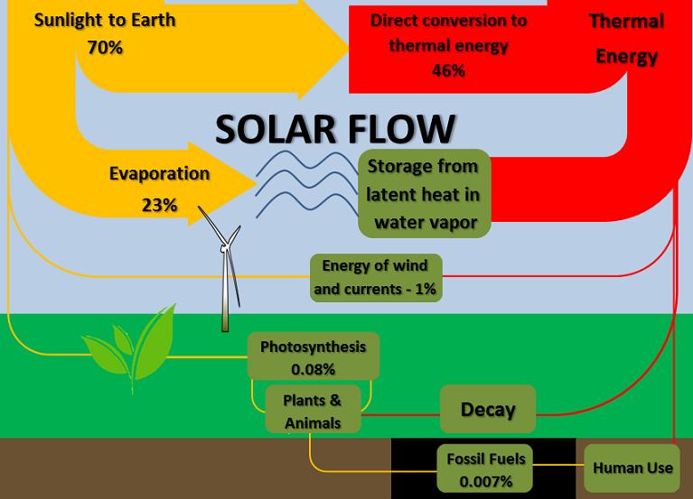Earth S Energy Flow Energy Education